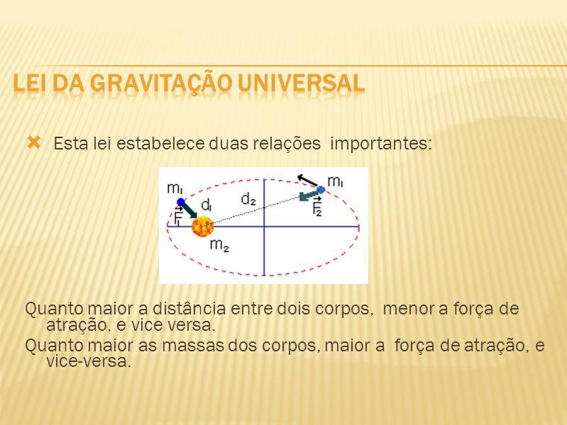Lei dA Gravitação Universal