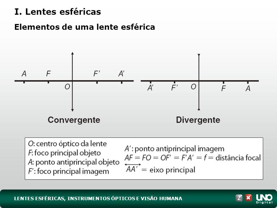 I. Lentes esféricas Elementos de uma lente esférica