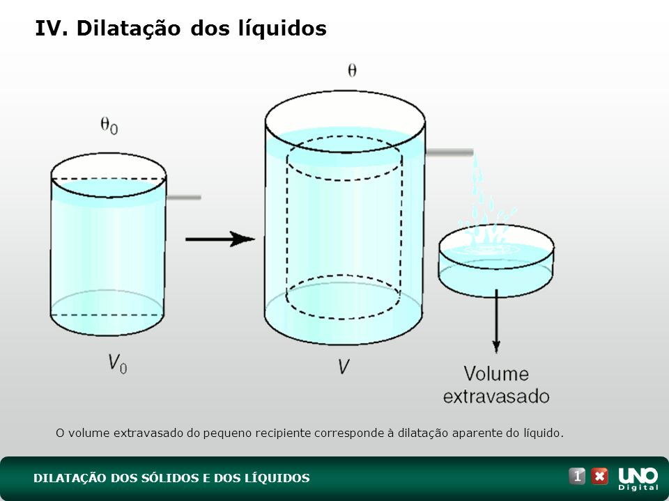 IV. Dilatação dos líquidos