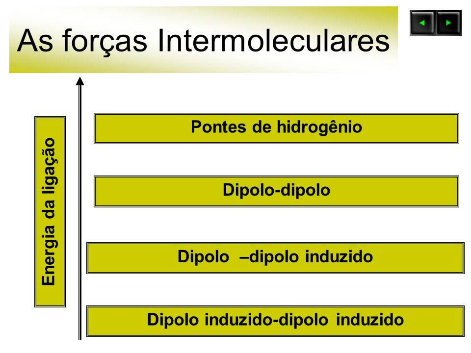 As forças Intermoleculares