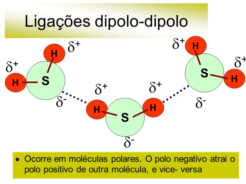 Ligações dipolo-dipolo