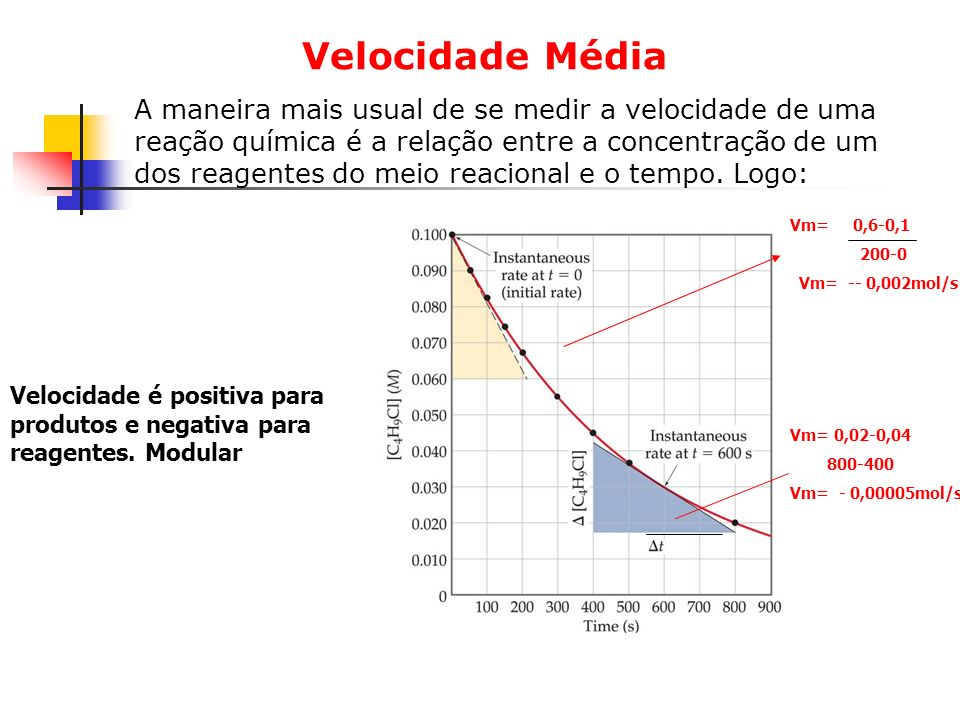 Velocidade Média