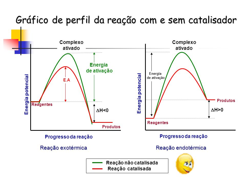 Gráfico de perfil da reação com e sem catalisador