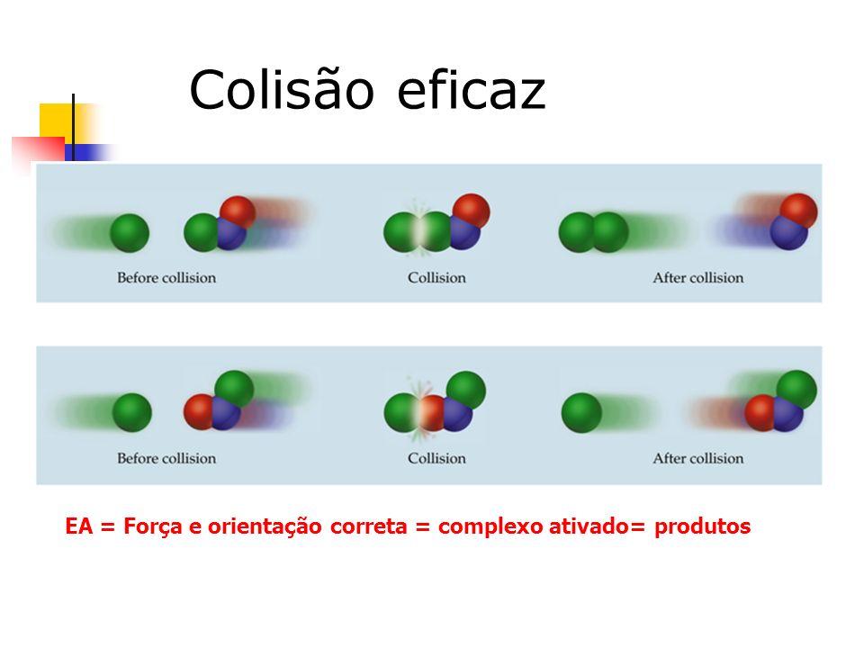 EA = Força e orientação correta = complexo ativado= produtos