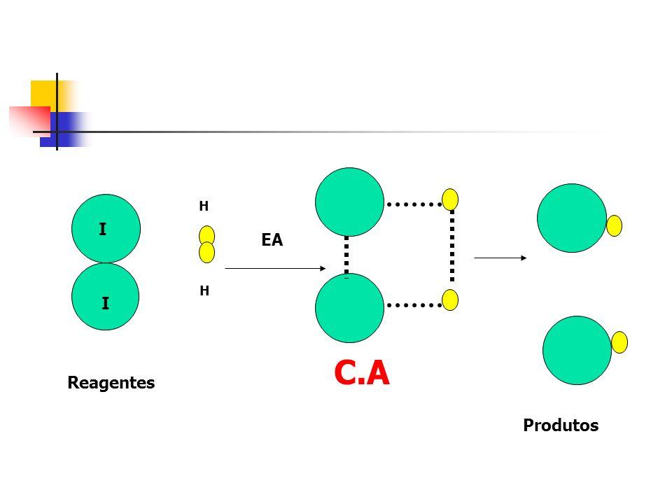 H I EA H I C.A Reagentes Produtos