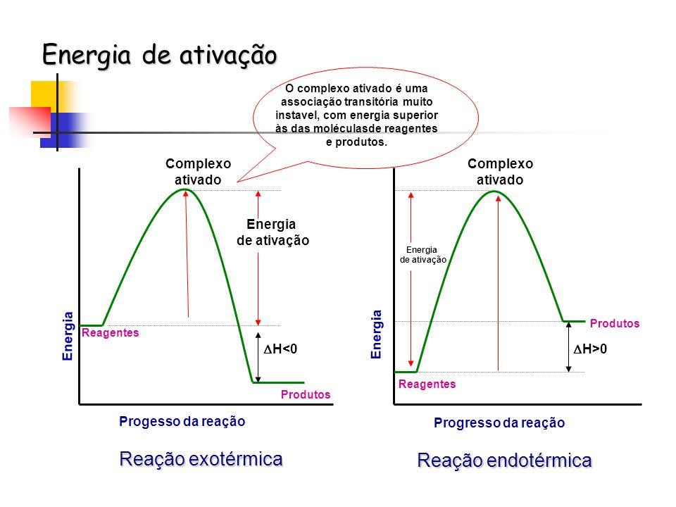 Energia de ativação Reação exotérmica Reação endotérmica Energia