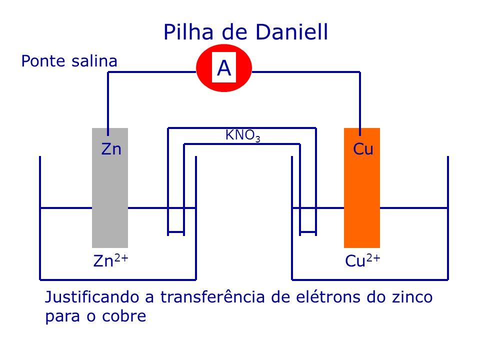 Pilha de Daniell A Ponte salina Zn Cu Zn2+ Cu2+