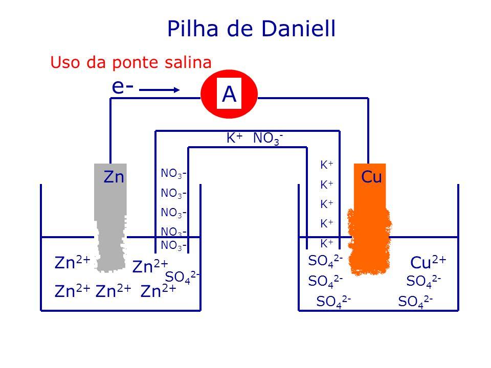 Pilha de Daniell e- A Uso da ponte salina Zn Cu Zn2+ Cu2+ Zn2+ Zn2+