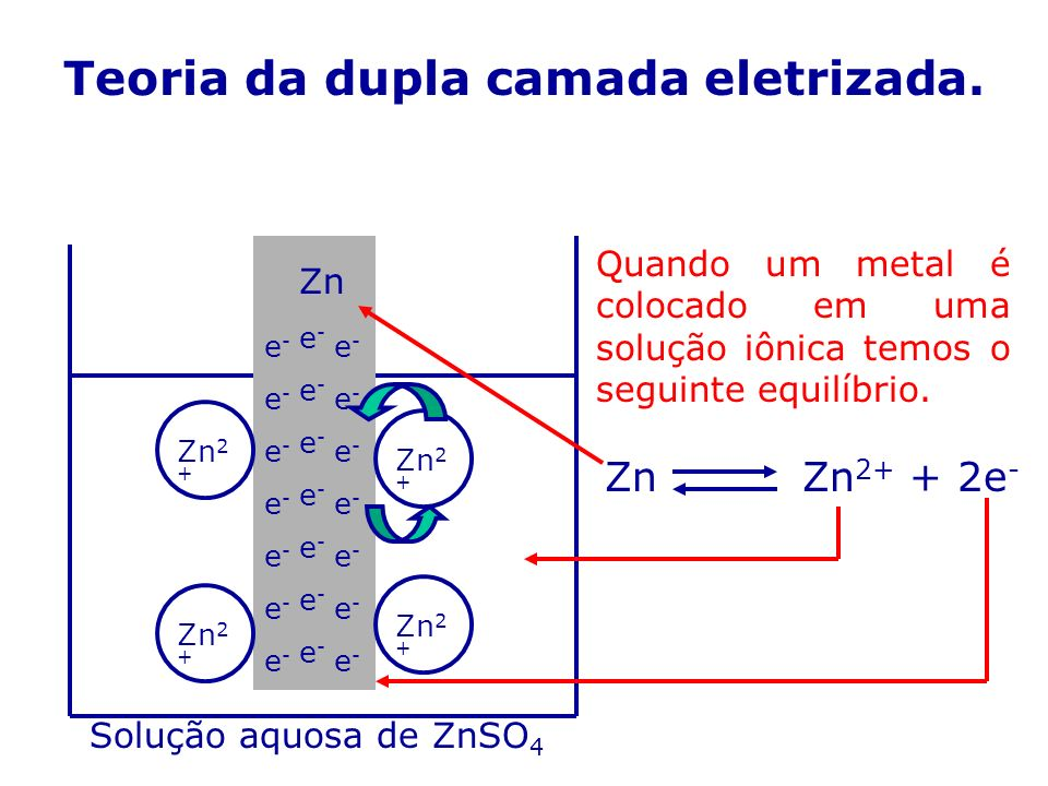 Teoria da dupla camada eletrizada.