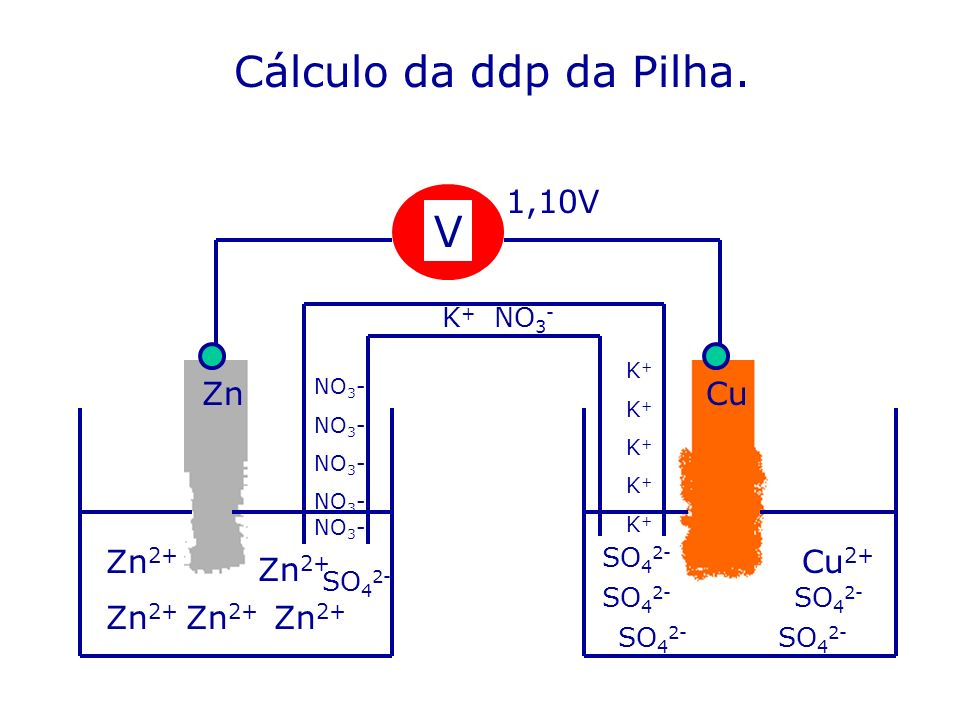 Cálculo da ddp da Pilha. V 1,10V Zn Cu Zn2+ Cu2+ Zn2+ Zn2+ Zn2+ Zn2+