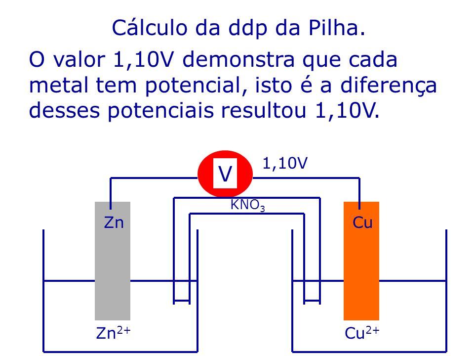 Cálculo da ddp da Pilha. O valor 1,10V demonstra que cada metal tem potencial, isto é a diferença desses potenciais resultou 1,10V.