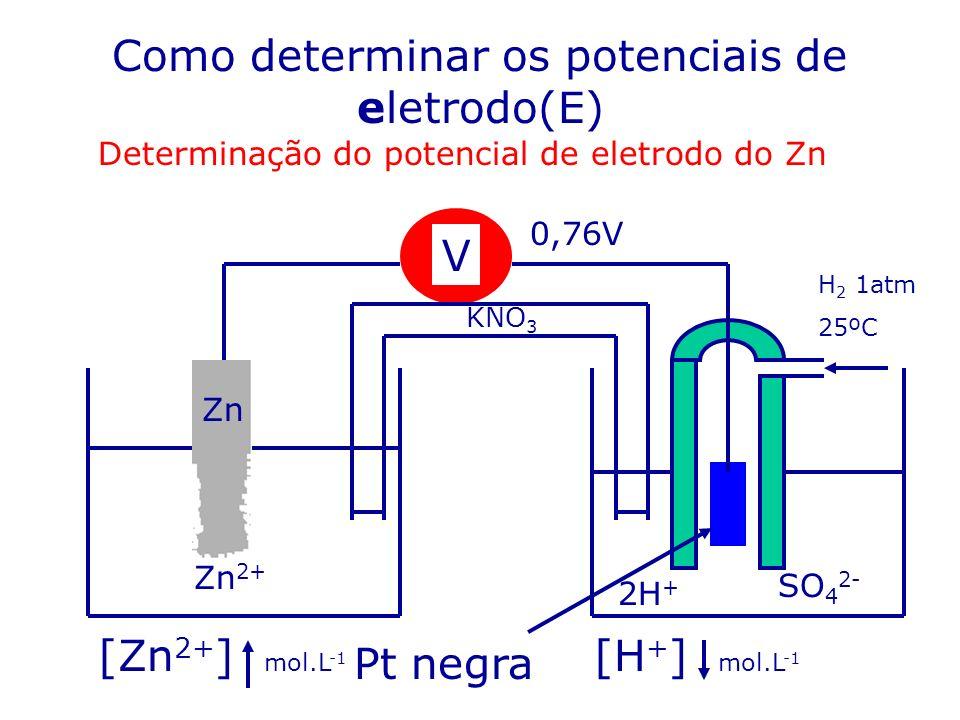 Como determinar os potenciais de eletrodo(E)