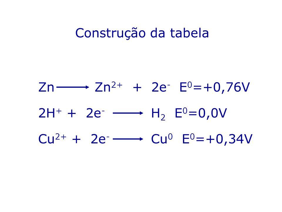Construção da tabela Zn Zn2+ + 2e- E0=+0,76V. 2H+ + 2e- H2 E0=0,0V.
