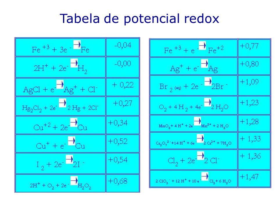 Tabela de potencial redox