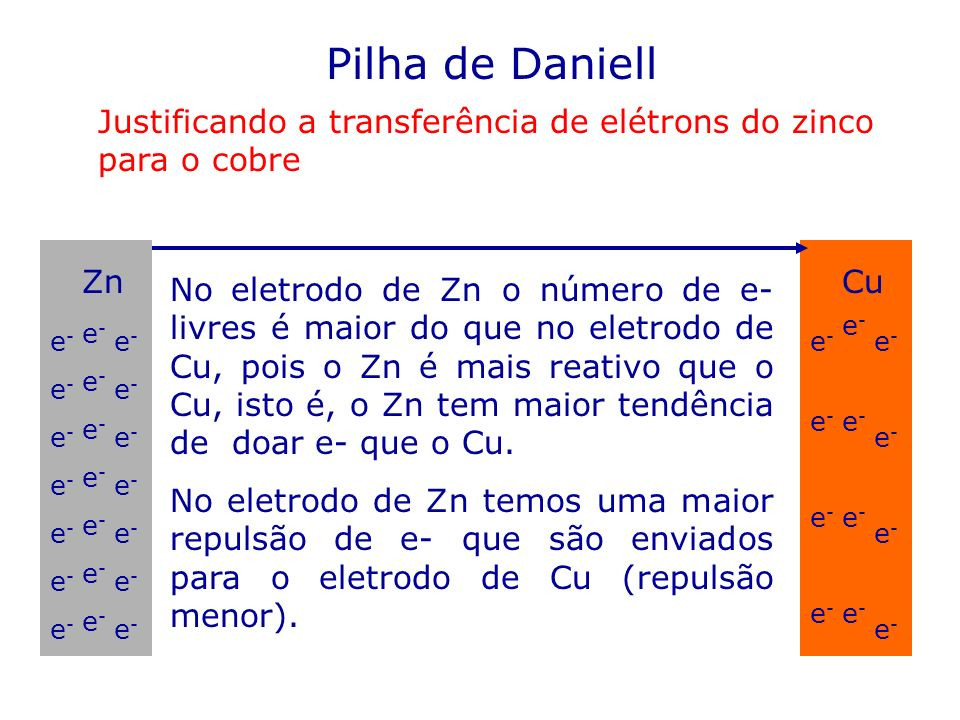 Pilha de Daniell Justificando a transferência de elétrons do zinco para o cobre. Zn. Cu.