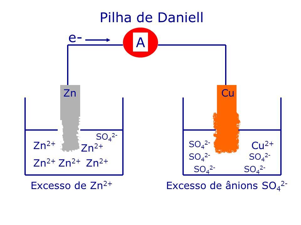 Pilha de Daniell e- A Zn Cu Zn2+ Cu2+ Zn2+ Zn2+ Zn2+ Zn2+
