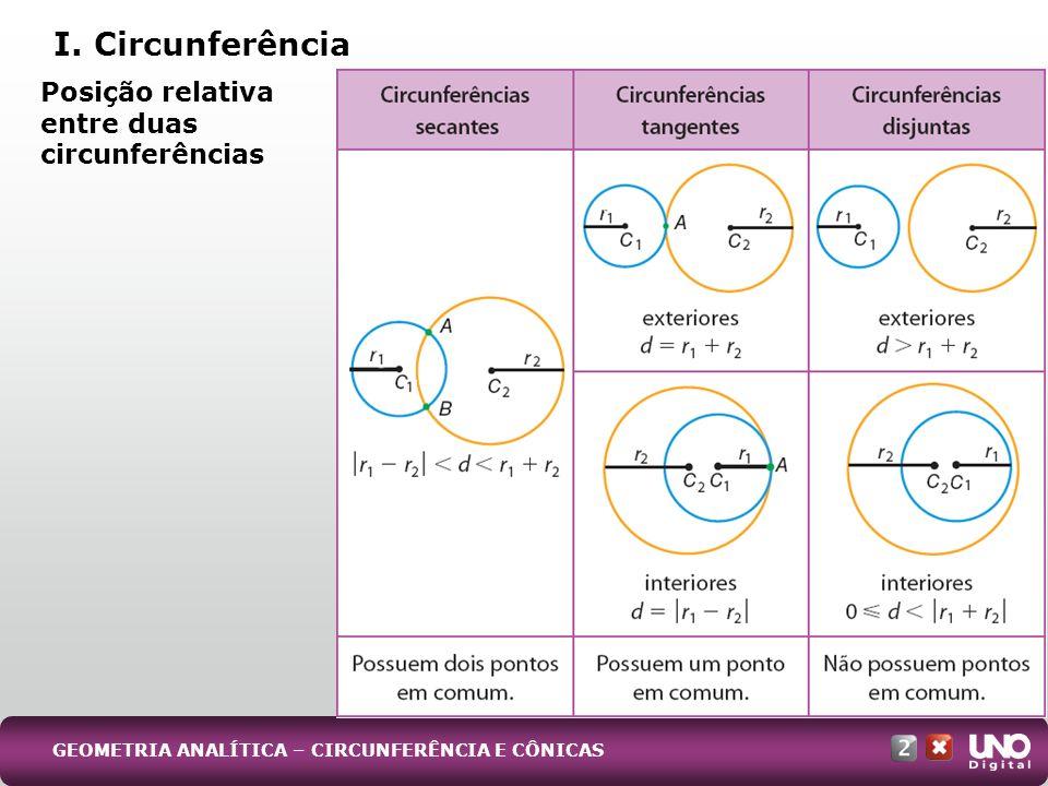 I. Circunferência Posição relativa entre duas circunferências