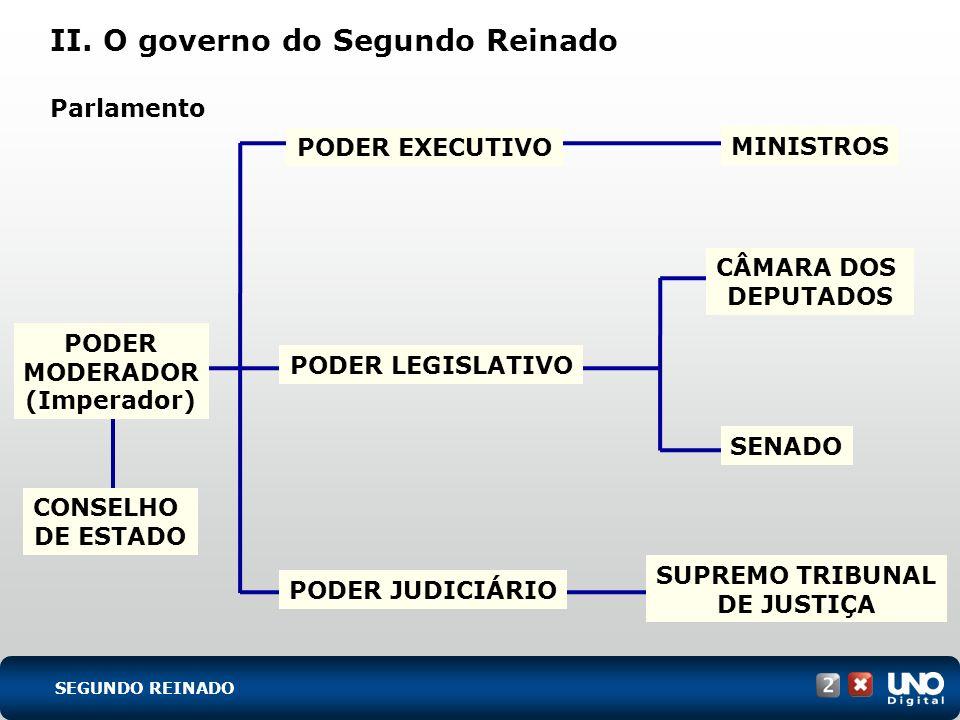 II. O governo do Segundo Reinado