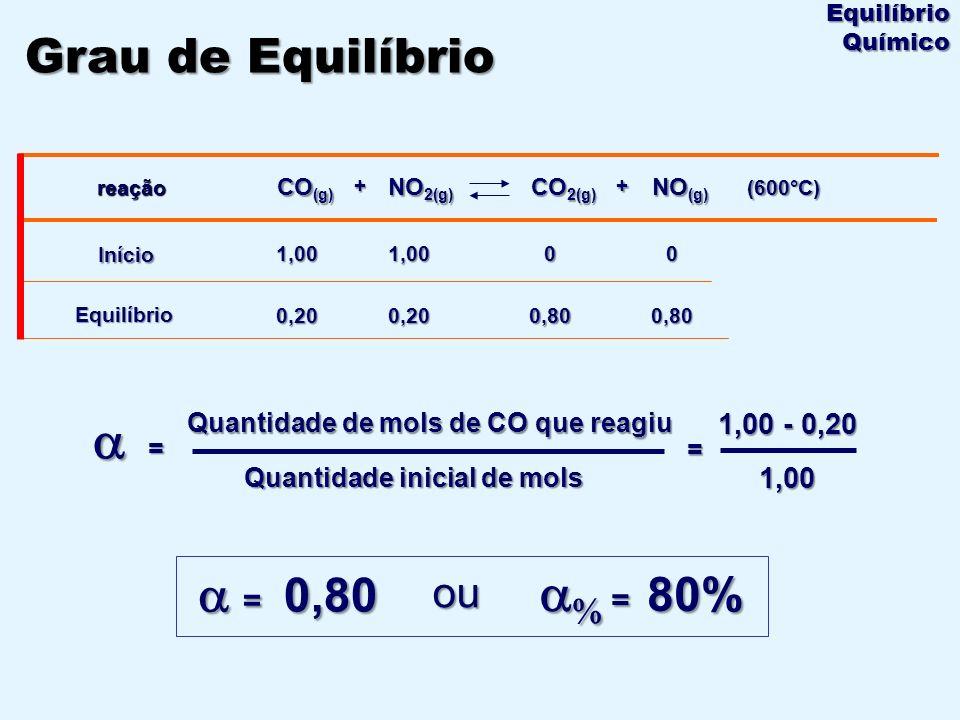 a a% = 80% a = 0,80 Grau de Equilíbrio ou 1,00 - 0,20 1,00
