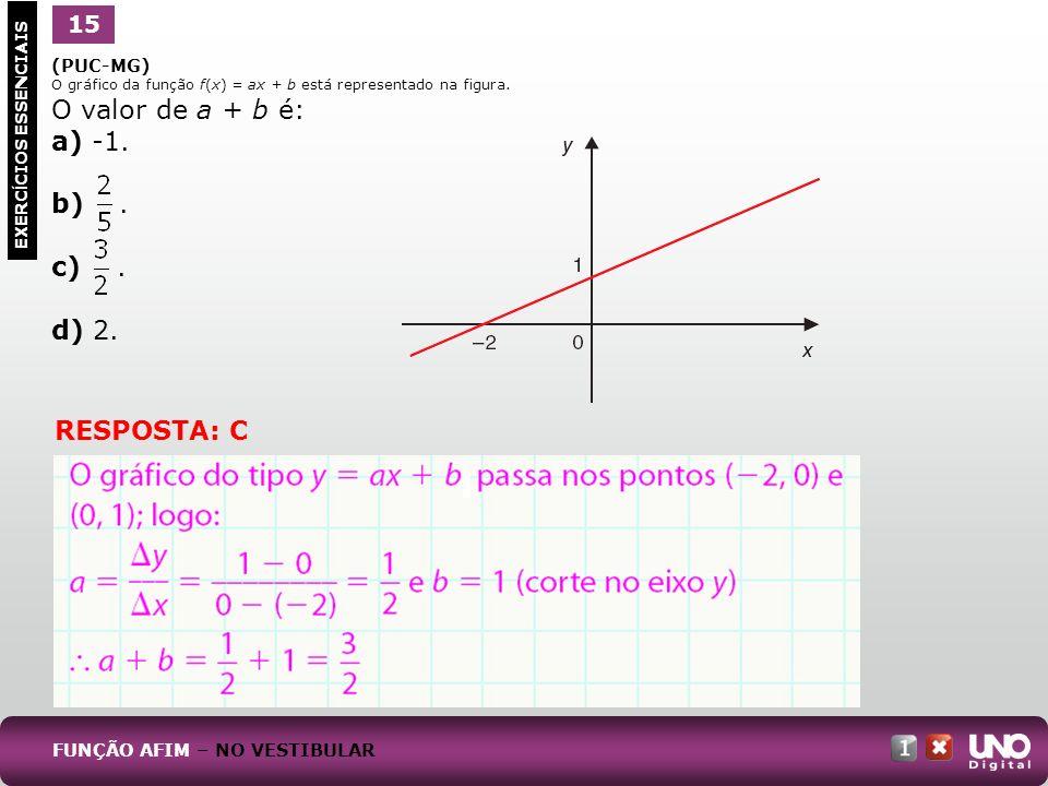 O valor de a + b é: a) -1. b) . c) . d) 2. RESPOSTA: C 15 1