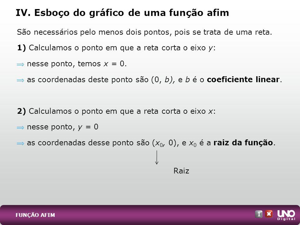 IV. Esboço do gráfico de uma função afim
