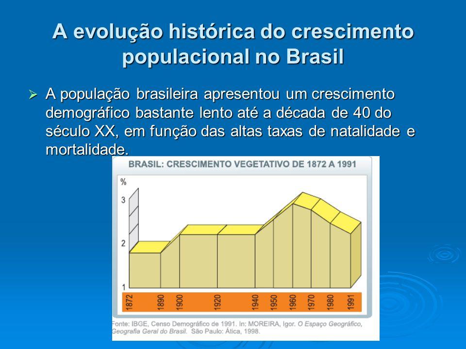 A evolução histórica do crescimento populacional no Brasil