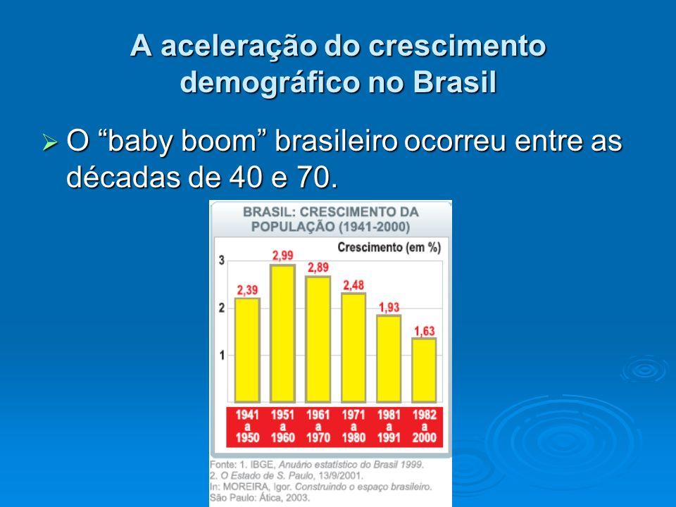 A aceleração do crescimento demográfico no Brasil