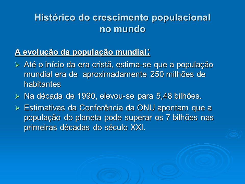 Histórico do crescimento populacional no mundo