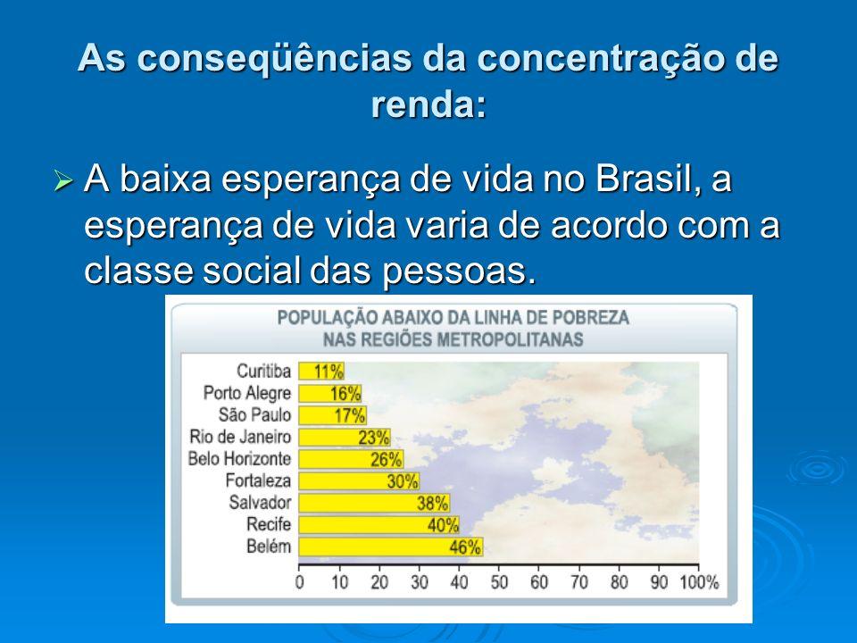 As conseqüências da concentração de renda: