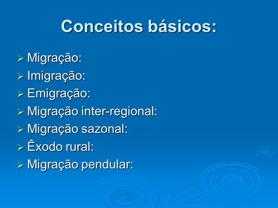 Conceitos básicos: Migração: Imigração: Emigração: