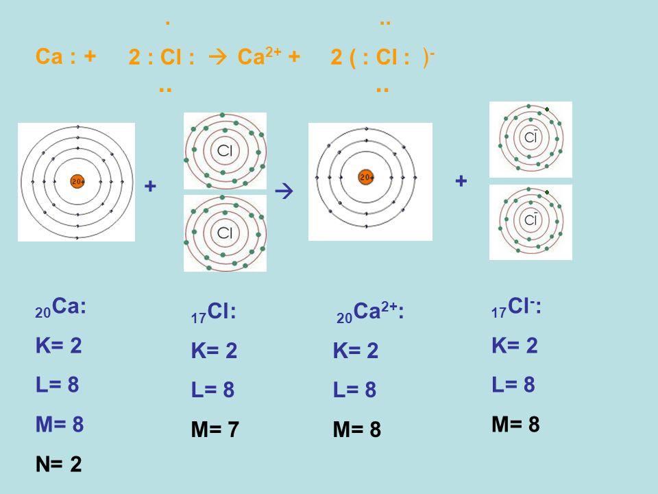 .. . 2 : Cl :  .. 2 ( : Cl : ﴿- Ca : + Ca2+ + + +  20Ca: K= 2 L= 8