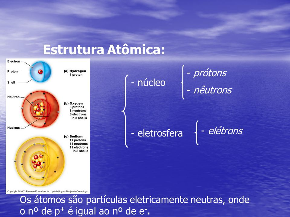 Estrutura Atômica: prótons - nêutrons núcleo - elétrons - eletrosfera