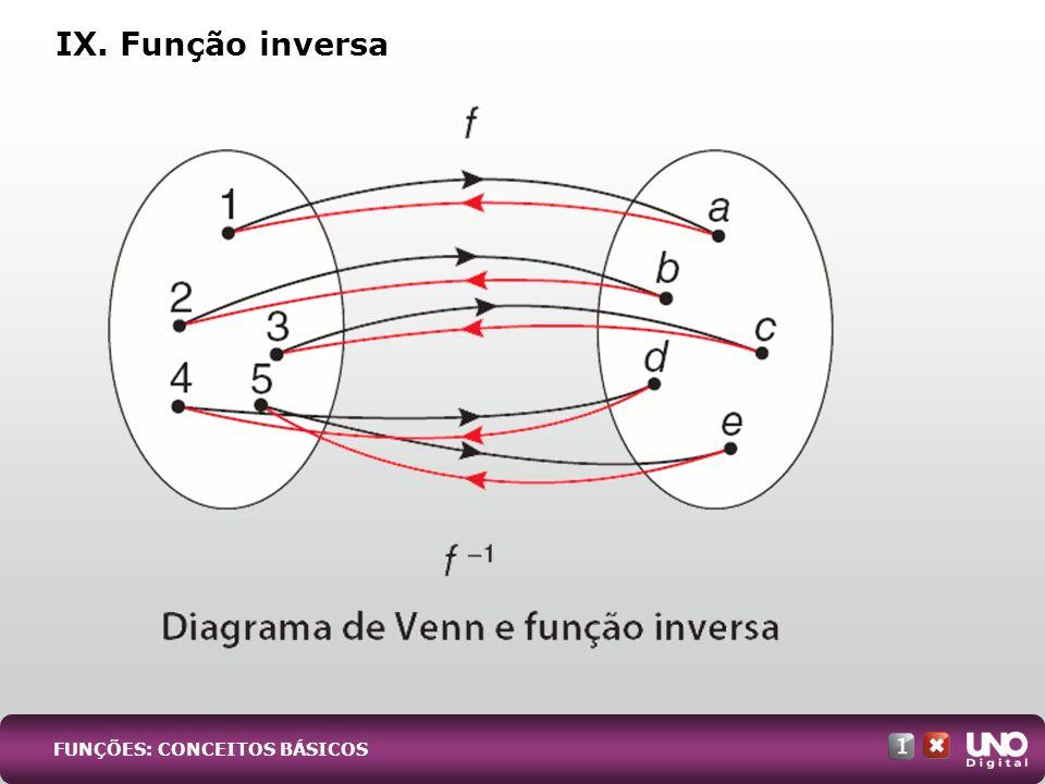 IX. Função inversa Mat-cad-1-top-1 – 3 Prova