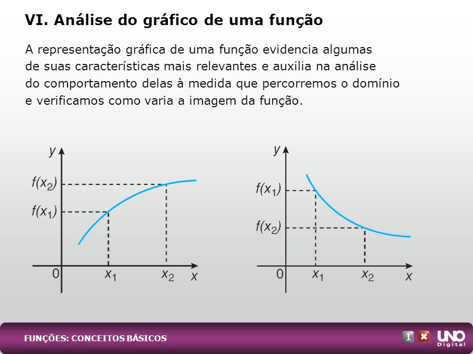 VI. Análise do gráfico de uma função