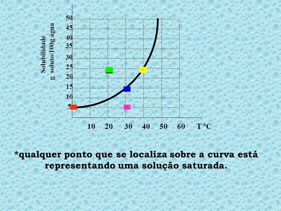 *qualquer ponto que se localiza sobre a curva está