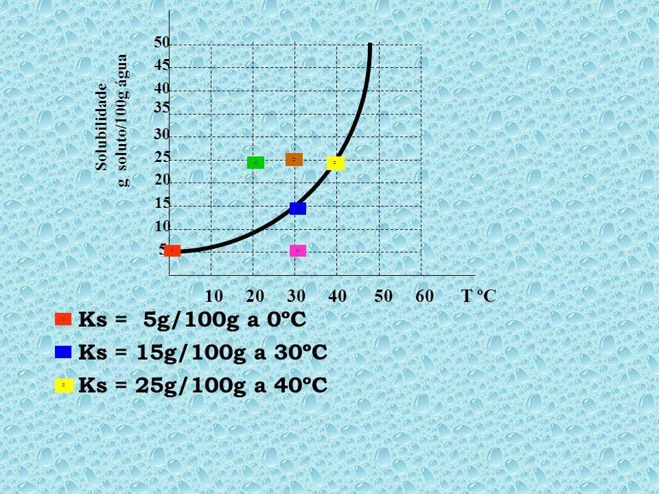 Ks = 5g/100g a 0ºC Ks = 15g/100g a 30ºC Ks = 25g/100g a 40ºC