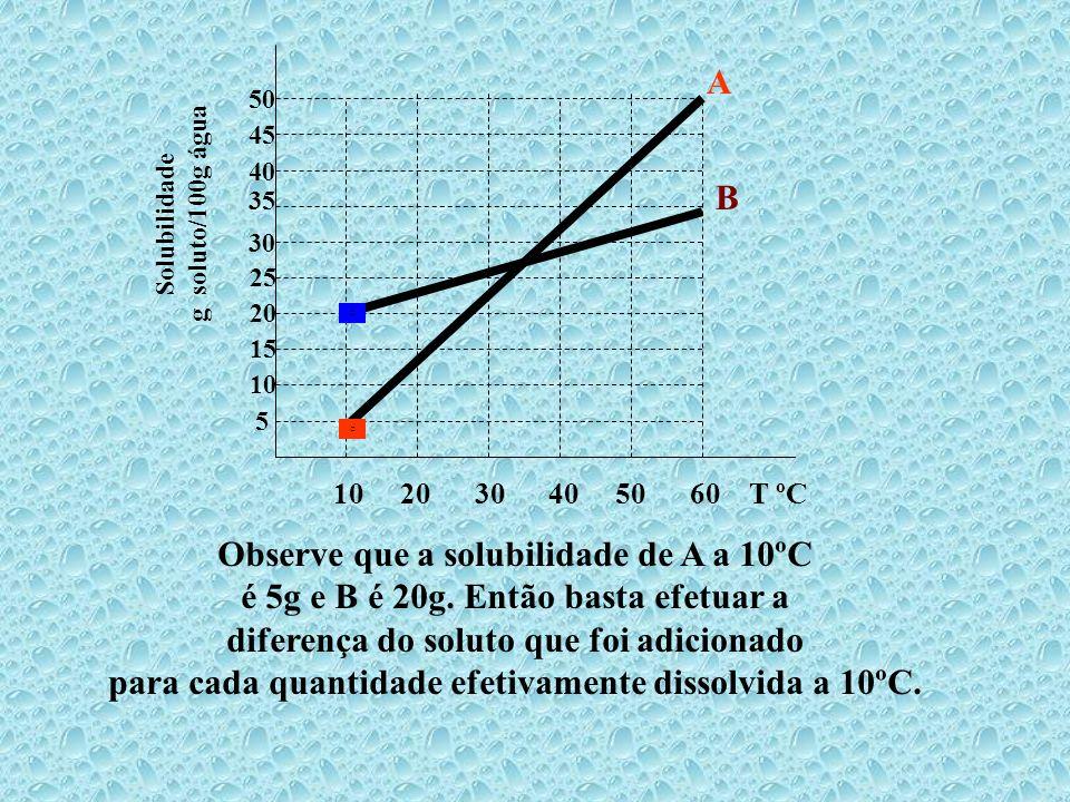 Observe que a solubilidade de A a 10ºC