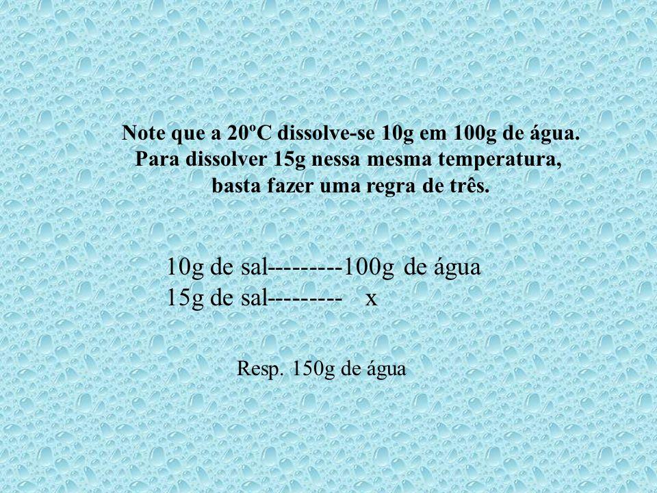 10g de sal---------100g de água 15g de sal--------- x