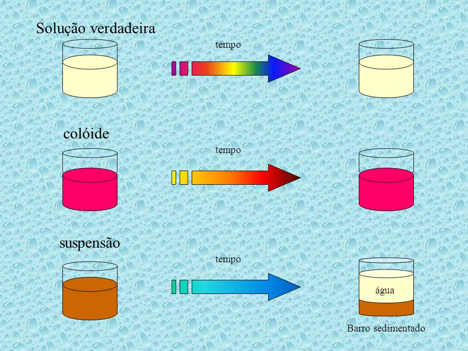 Solução verdadeira colóide suspensão tempo tempo tempo água