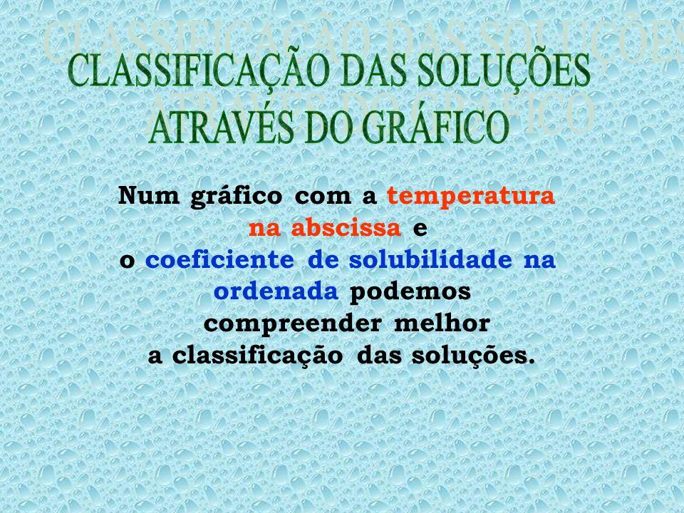 CLASSIFICAÇÃO DAS SOLUÇÕES ATRAVÉS DO GRÁFICO