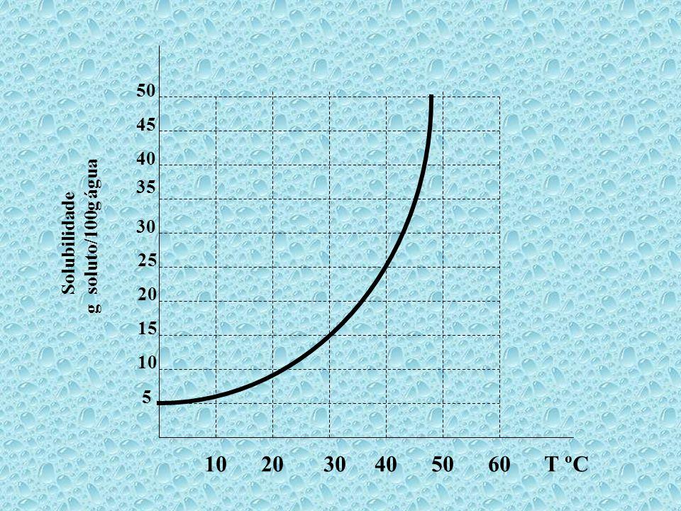 10 20 30 40 50 60 T ºC 50 45 40 35 g soluto/100g água Solubilidade 30