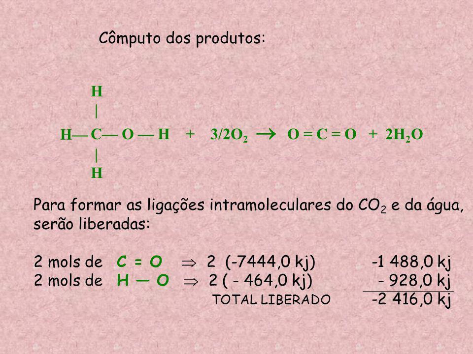 Cômputo dos produtos:H. | C— O — H + 3/2O2  O = C = O + 2H2O. H— Para formar as ligações intramoleculares do CO2 e da água,
