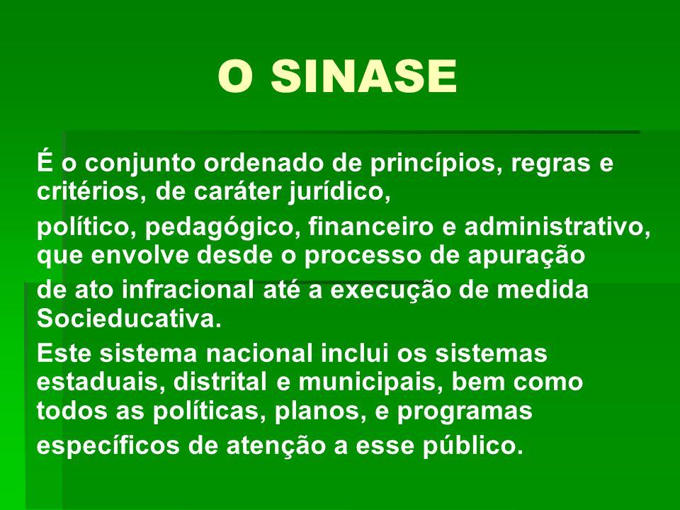 O SINASE É o conjunto ordenado de princípios, regras e critérios, de caráter jurídico,