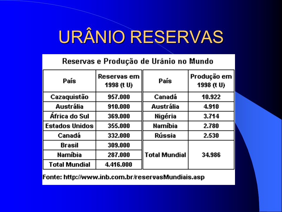 URÂNIO RESERVAS OUTRAS FONTES UTILIZADAS