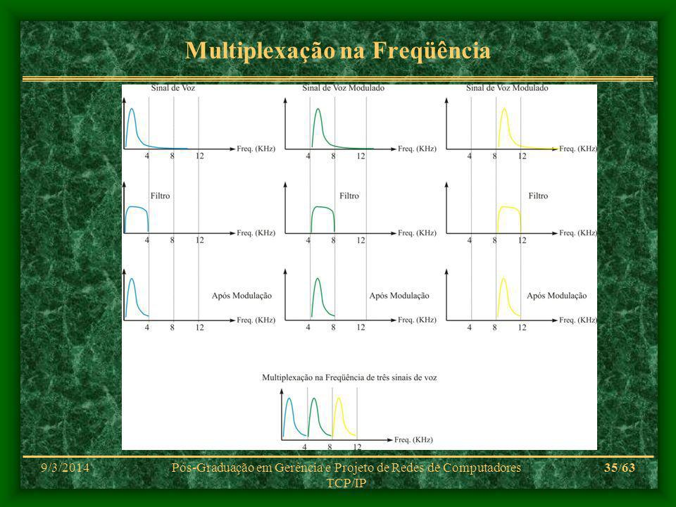 Multiplexação na Freqüência