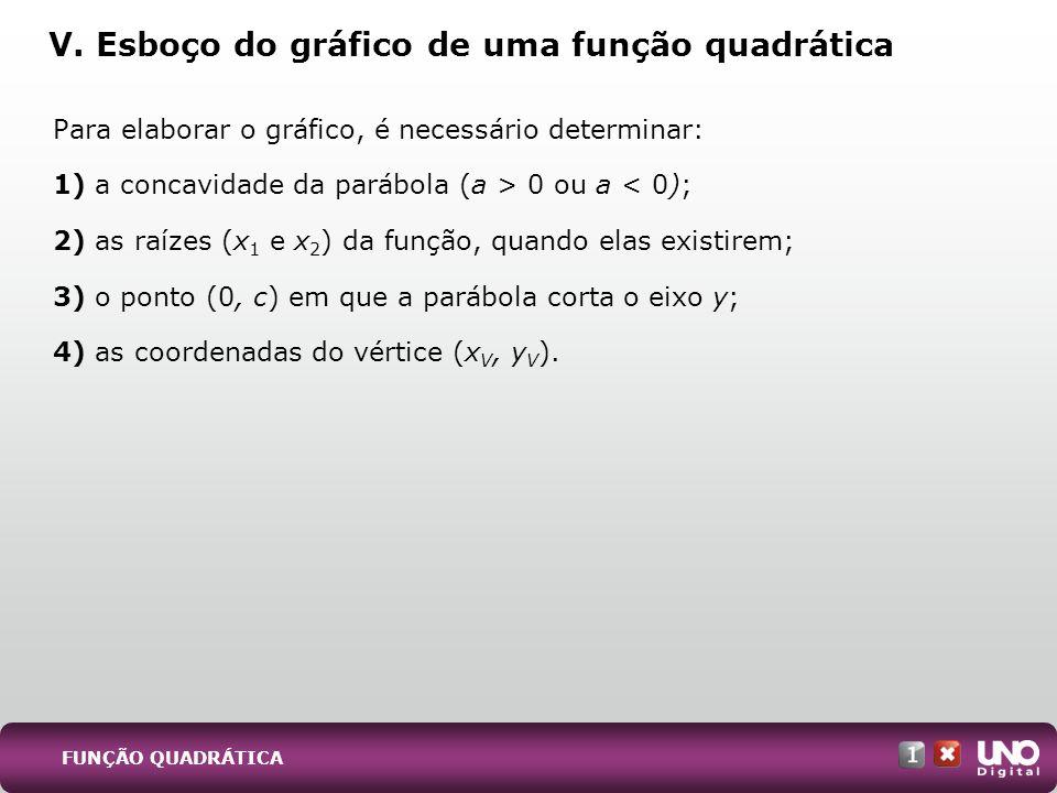 V. Esboço do gráfico de uma função quadrática