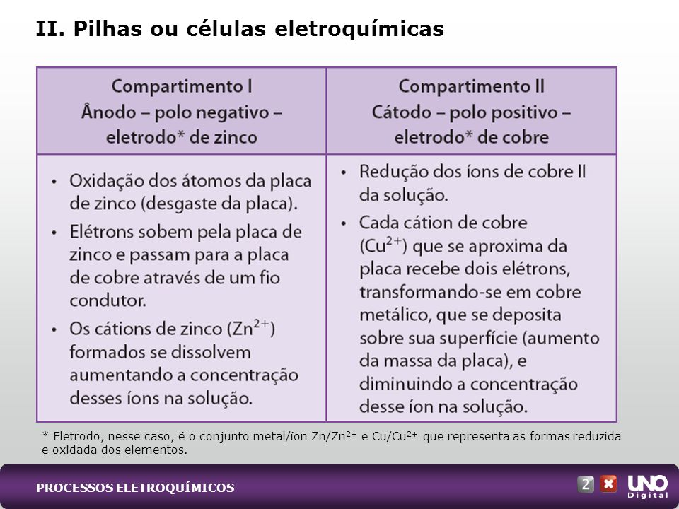 II. Pilhas ou células eletroquímicas