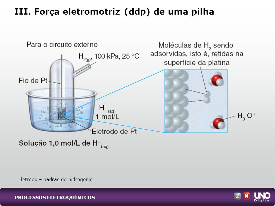 III. Força eletromotriz (ddp) de uma pilha