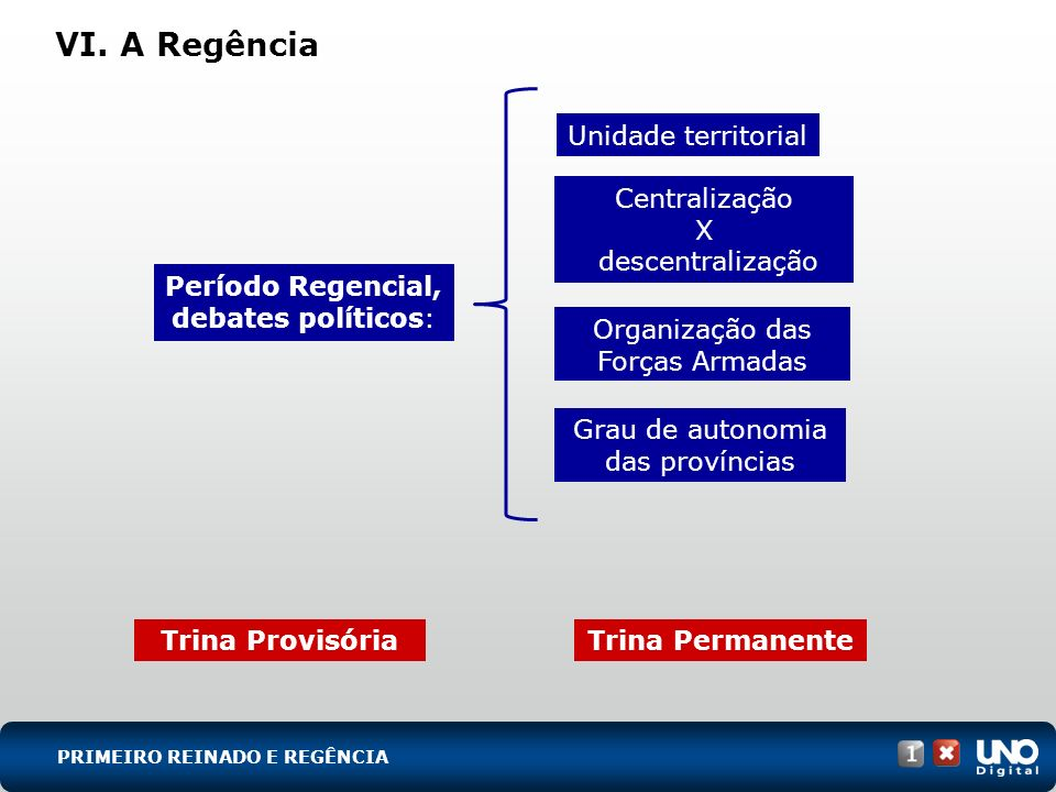 VI. A Regência Período Regencial, debates políticos: