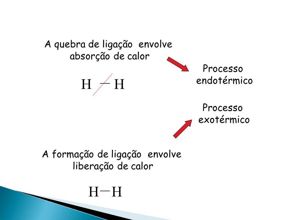 H H H H A quebra de ligação envolve absorção de calor Processo